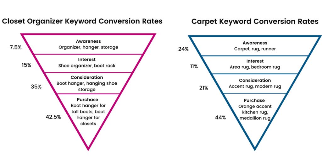 Keyword Conversion Rates