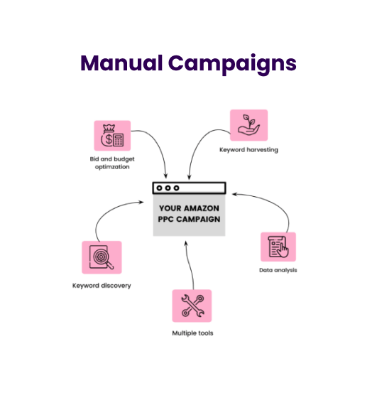 Trellis Manual Campaigns