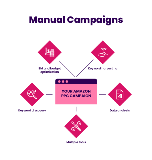 Advertising Manual Campaigns