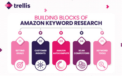 5 Simple Tips to Ace Your Amazon Keyword Strategy