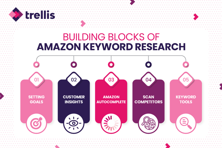 Image describing the main factors to consider in Amazon keyword research