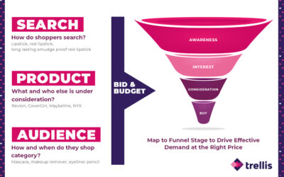 Amazon Advertising Strategy: The Complete Guide to Full-Funnel Marketing